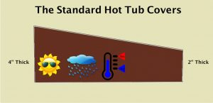 standard hot tub covers